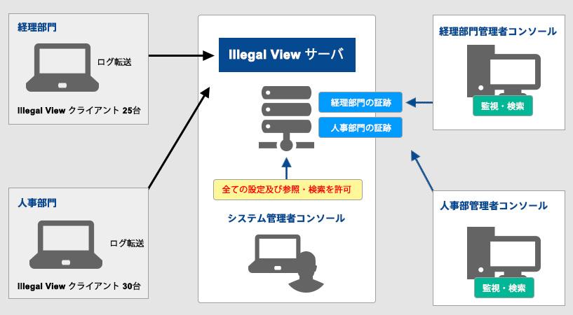 Illegal View イリーガルビューシステム構成例